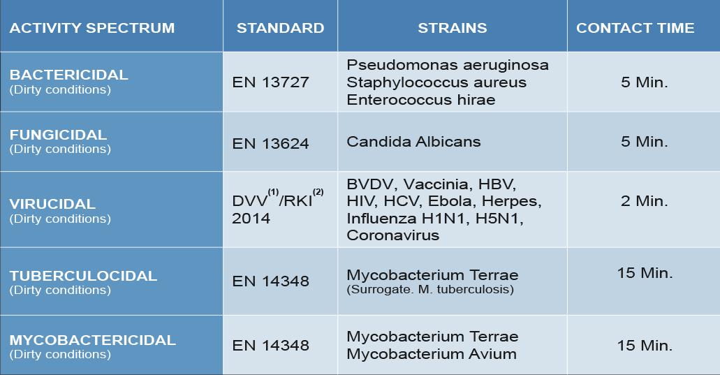 MEDABUR - Microbiological efficacy