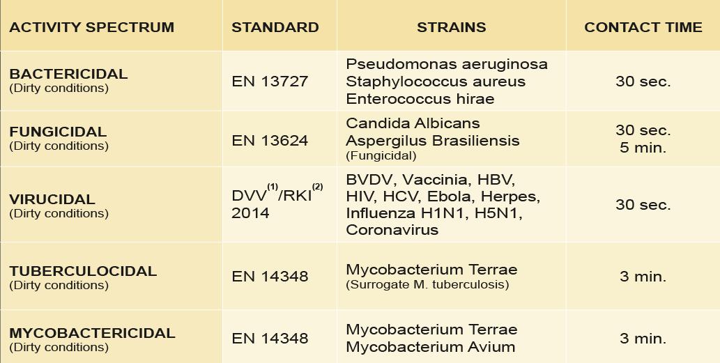 MEDASEPT 100 - Microbiological efficacy