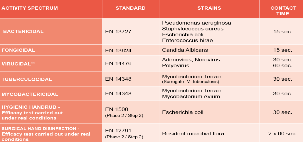 NOSODERM GEL 80 - Microbiological properties